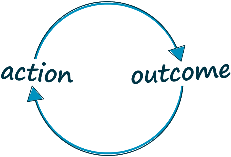 feedback loop two way relationship between action and outcome with Personal Accountability