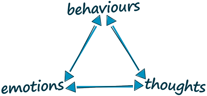 relationship between thoughts, emotions, and behaviors